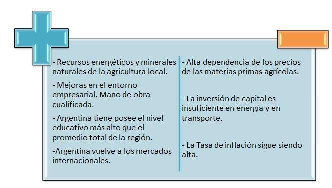 riesgo pais argentina fortalezas y debilidades