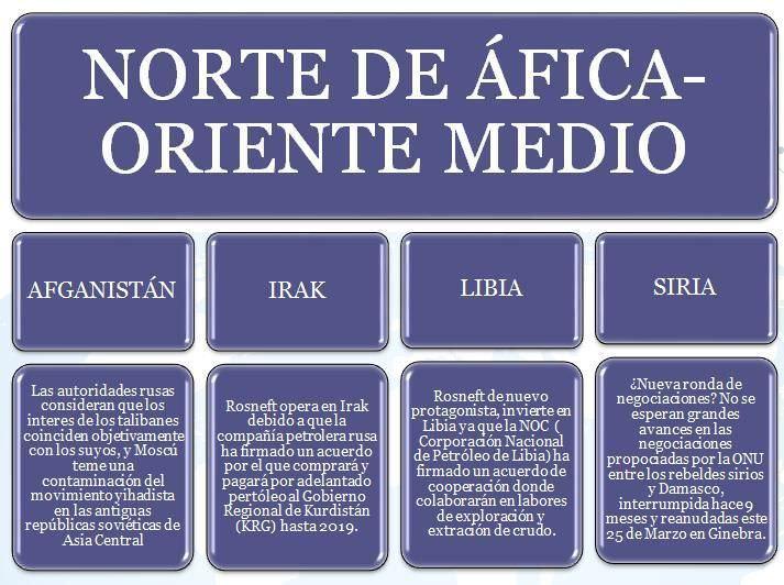 norte de africa-oriente medio